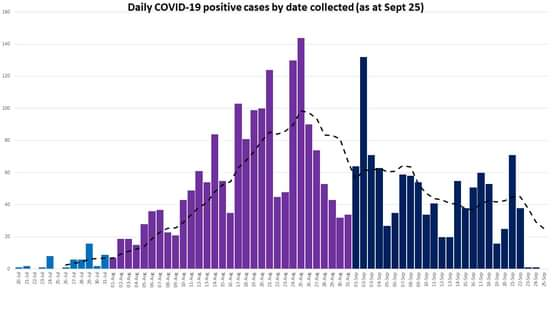 Daily Average of Covid Cases Down