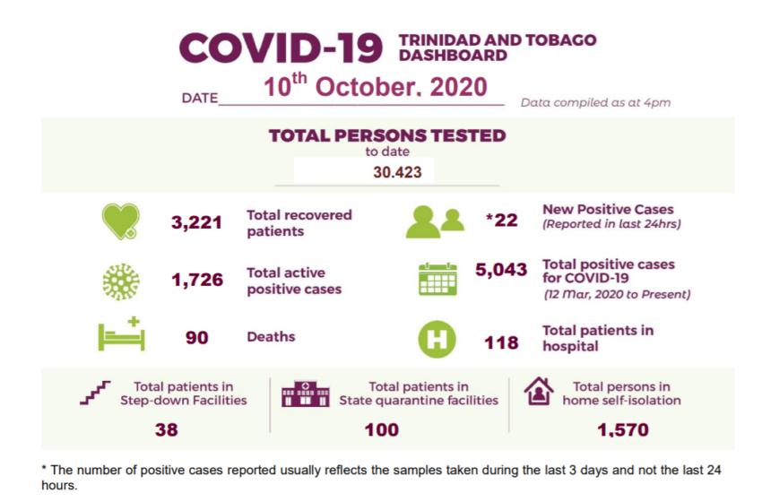 1 More Covid Death Reported on Saturday