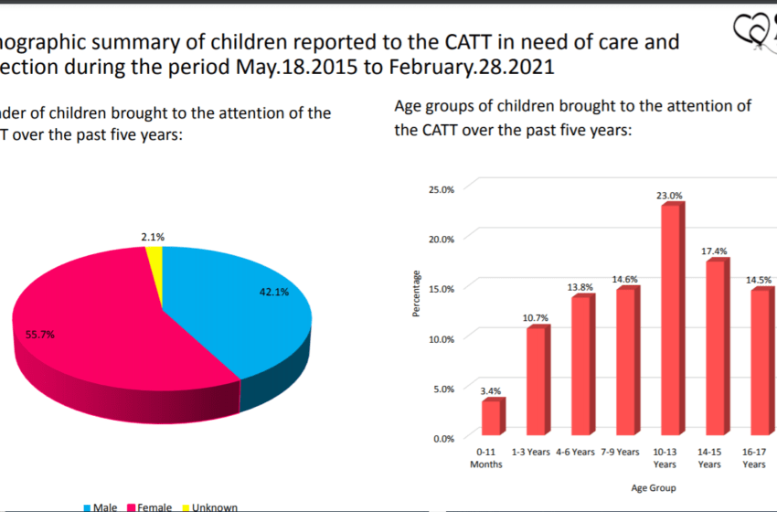 Children's Authority Gets 300 Cases Monthly