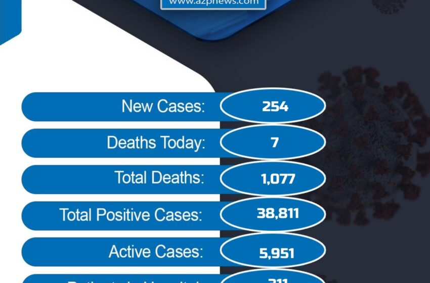 7 More Covid-19 Deaths, 254 New Cases