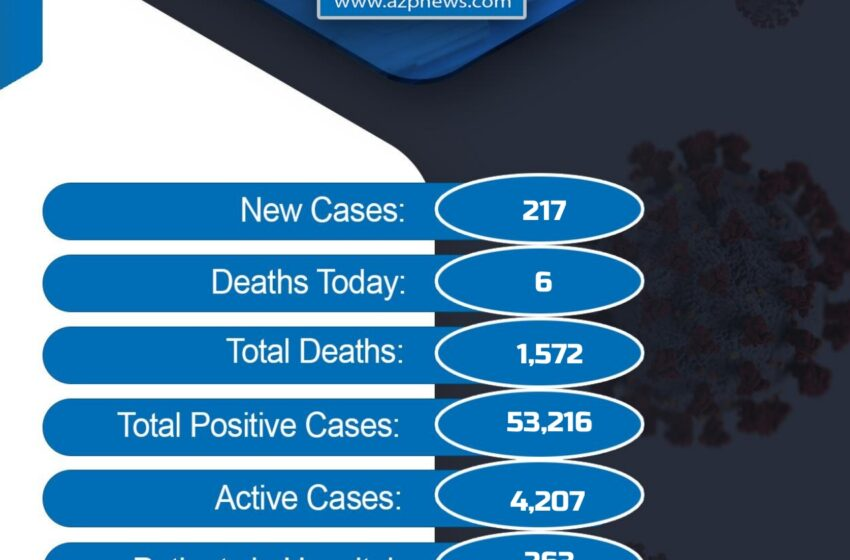 6 More Covid-19 Deaths, 217 New Cases